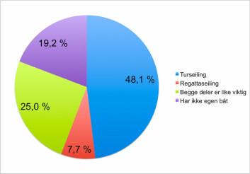 Fordeling: Medlemsundersøkelsen viser at turseiling er den dominerende interessen blant medlemmene i Nesodden Seilforening.