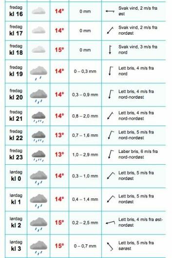 VIND: Værprognoser for Filtvet viser at det blir lureføre.