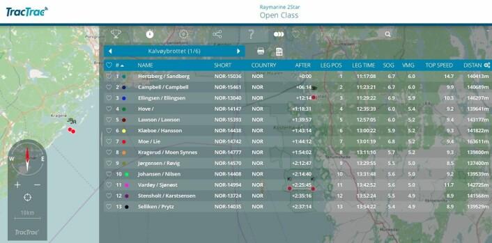 DATA: Statistikk fra trackingsystemet TracTrac viser hvem som har seilt best fra runding til runding. Trackingsystemet viser langt mer enn kun posisjonene i kartet.