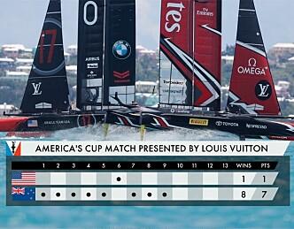 Peter Burling og Emirates Team New Zealand har vunnet de 35. seilaser om America's Cup.