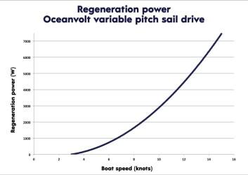 EFFEKT: Systemet starter å generere strøm alt under 4 knops fart, og effektkurven stiger bratt med høyere hastigheter.