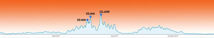 2017: Slik fordeler trafikken seg over et år i Sail Race System med de desiderte toppene 20. mai, 25. mai og 10. juni.