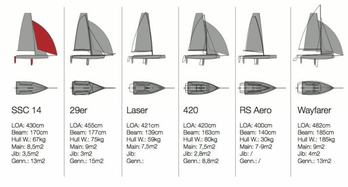 FLEKSIBEL: Seascape 14 er langt enklere enn 29er og 420. Den har mer seil enn 420, og vil også fungere som en enmannsjolle.