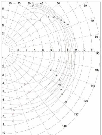 FART: Italia vil seile 7 knop på kryss, og må ha mer enn 10 m/s for å plane.