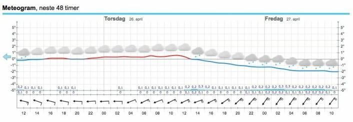 PROGNOSE: Varmt blir det ikke, men vinden er i hvert fall fra riktig retning.