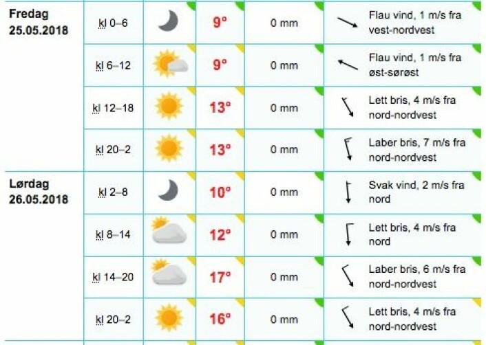 RAMNSHOLMANE: Slik ser varselet for Ramnsholmane ut mens regattaen pågår. Solid solfaktor er påkrevd!