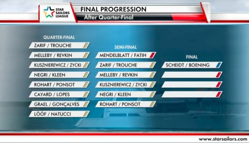Melleby og Revkin tok 2. plass i kvartfinalen