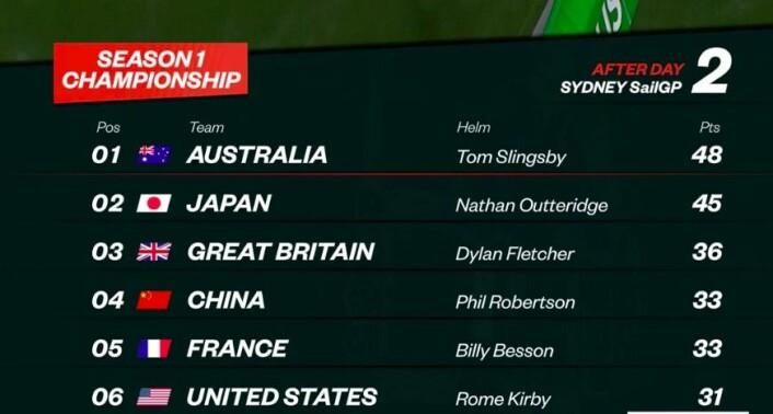 Resultater etter Sydney