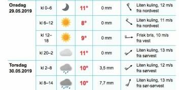 HOLLENDEBÅEN: Det er meldt stiv kuling natt til torsdag fra sydvest.