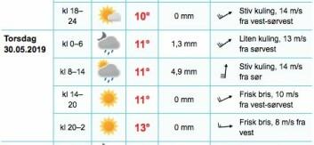 VÂDERÔARNA: Vinden dreier midt i mot før kursen settes mot Skagen.
