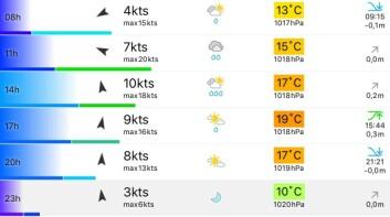 START: Predict Wind melder om vind fra sør under starten med muligheter for regn.