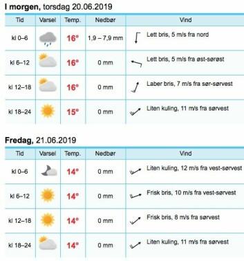 VÄDERÖARNA: Mest vind langs svenskekysten natt til fredag, men det vil være mer vind ved Jomfruland fredag kveld.