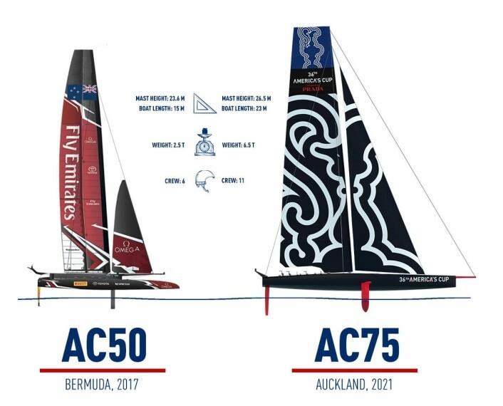 STØRRE: AC75 er større en 50-foterene som ble brukt på Bermuda, men blir knøtt i forhold til AC72, brukt i 2013.