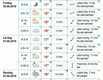 PROGNOSE: Været for Hollendebåen viser både sol og vind under Hollendern.