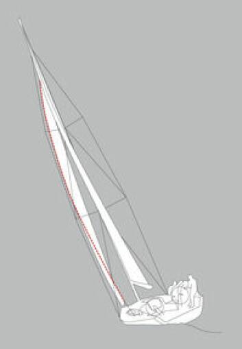 FOR LANGT AKTER: Skjøtpunktet satt for langt tilbake, seilet tvister for mye. Det koster både høyde og fart, og kan gi en mer logirig båt (avhengig av storseiltrim). En slik trim kan være en hjelp hvis det egentlig ...