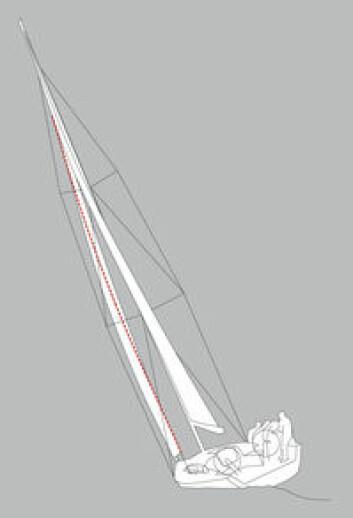 FOR LANGT FREM: Skjøtpunktet satt for langt frem, seilet tvister for lite, og blir for dypt i bunnen. Det er aldri lurt å seile slik. Båten krenger mye og seiler sakte. Dermed går høyden også tapt.