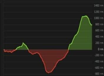 SAMMENLIGNING: Grafen viser hvor mye foran, eller bak «Idec« er i forhold til rekordskjemaet.