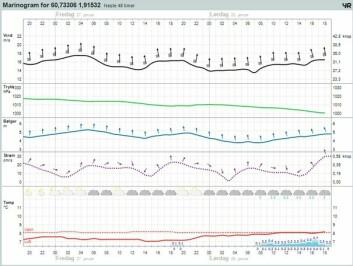 YR: Værprognosene for Nordsjøen i natt.