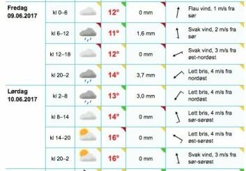 YR: Prognose for Færder Fyr fredag og lørdag.