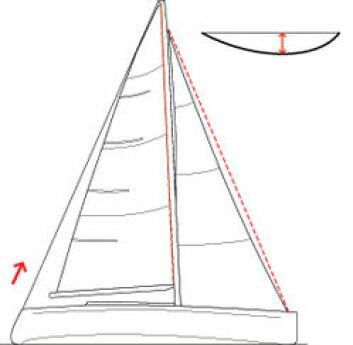 SLAKT AKTERSTAG: Er akterstaget slakt på en rigg som dette, blir spenningen i forstaget mindre og saggen større.