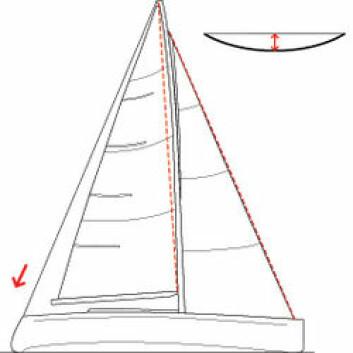 STRAMT FORSTAG: Er akterstaget stramt, strammes også forstaget og saggen reduseres. Det gir et forseil med flatere inngang.
