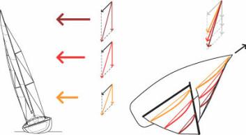 TVIST: Til høyre på tegningen ser man relativ vind fra de tre diagrammene lagt oppå hverandre (effekten er overdrevet på tegningen). Seilets tvist er tilpasset forskjellen i vindretningen. Til venstre ser man hvordan vinden ...