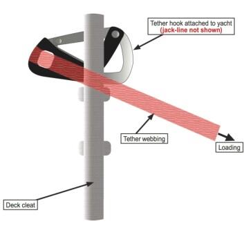 SKJEVT: Ett kryssholt førte stoppet kroken å vri seg etter lastens retning, og førte at den bøyde seg åpen av seilerens vekt.