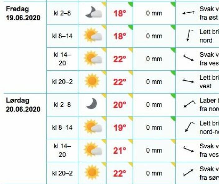 SOMMER: Sol og varme ser det ut til å bli, men vinden kan bli fraværene.