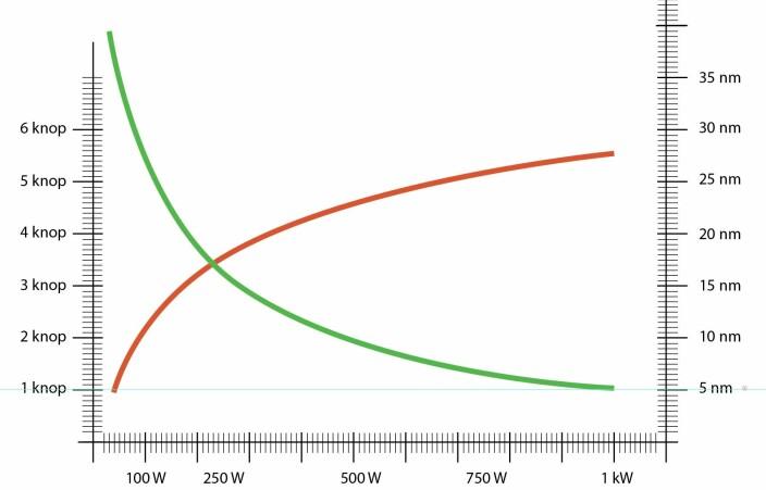 REKKEVIDDE: Ut fra testene har vi laget denne kurven for rekkevidde og fart ved ulik effekt med ePropulsion. På lav fart er rekkevidden nærmest endeløs, men det krever at det ikke er motstrøm eller motvind.