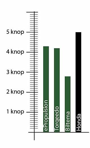 FART: Bensinmotoren ga seilbåten mest fart på full gass. På de andre båtene far forskjellen mindre.