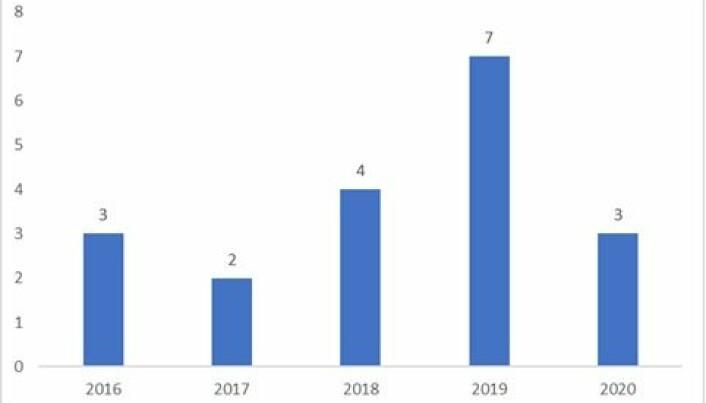 GRAF: Antall dødsfall med fritidsbåter i juli de siste fem årene.