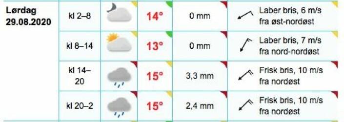 FRISKT: Vind fra nordøst og regn vil prege årets regatta.