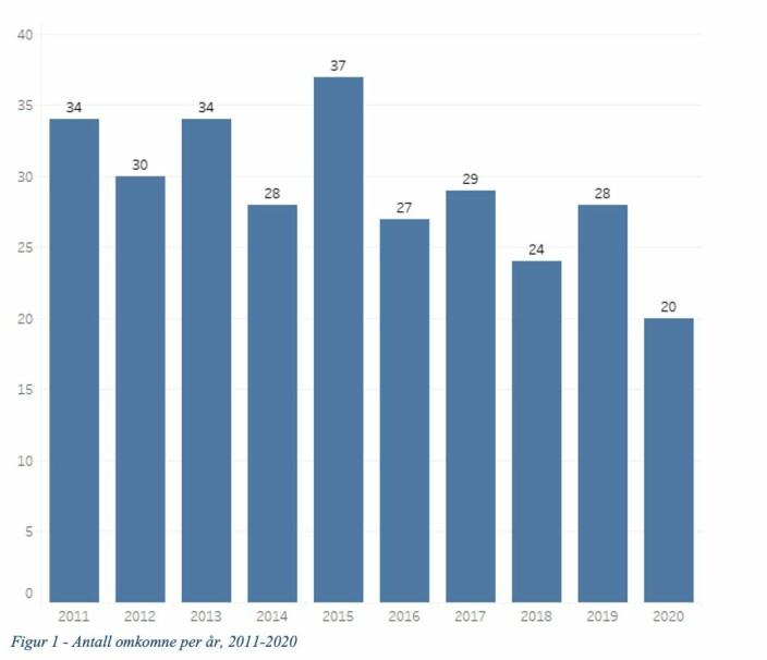 Sjøfartsdirektoratet startet å registrere omkomne på fritidsfartøy i 2001. Gjennomsnittlig antall omkomne de siste 10 år er 29 stk. I 2020 omkom 20 personer i forbindelse med bruk av fritidsfartøy.