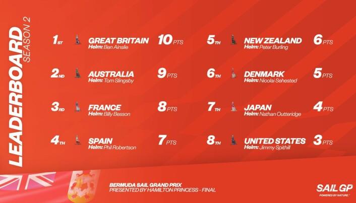Resultater etter runden på Bermuda.