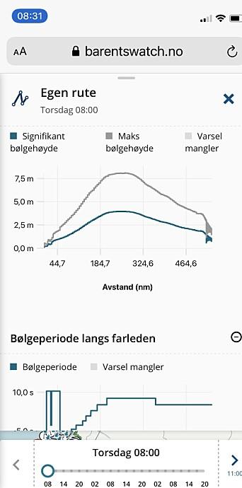 RUTE: Vi tegnet opp rute fra Tromsø til Svalbard og fikk se at vi kan vente å møte 7,5 meter høye bølger.