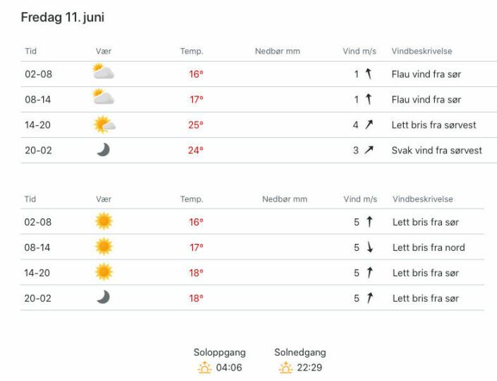 PROGNOSER: Værer på yr fredag for Indre Oslofjord og Færder fyr.
