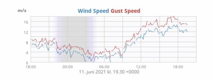 KULING: Vindmåleren i Drøbak viser vindkast opp mot 17 m/s.