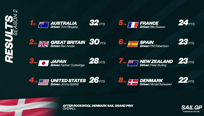 TETTERE: Plasseringen sammenlagt etter runden i Danmark er blitt tettere.