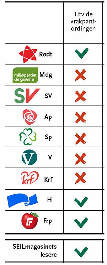 VRAKPANT: Rødt er enige med Høyre , Frp og leserne om at vrakpantordingen må opp.
